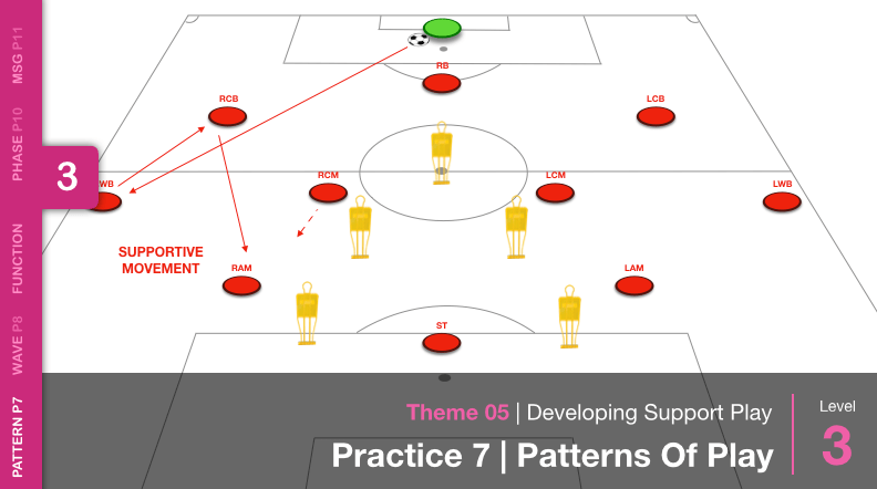 Developing Support Play 05 P7 Cover